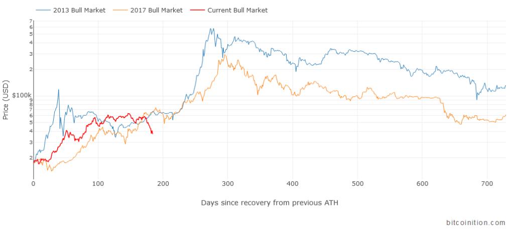 Bull Market Comparison