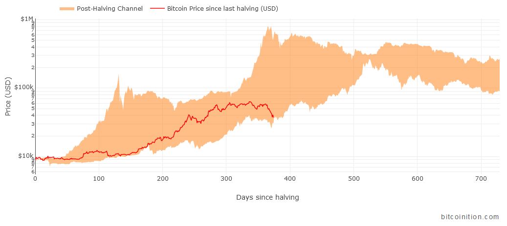 """Featured image for """"New Bitcoin charts : Post-Halving Channel & Bull Market Comparison"""""""